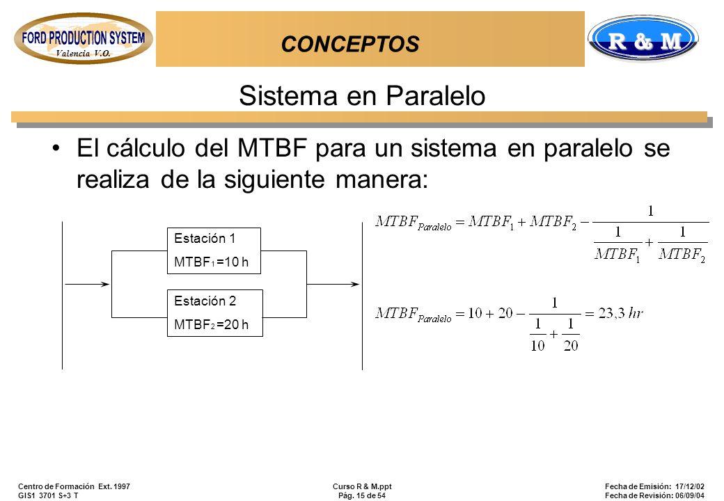 CONCEPTOS Sistema en Paralelo. El cálculo del MTBF para un sistema en paralelo se realiza de la siguiente manera: