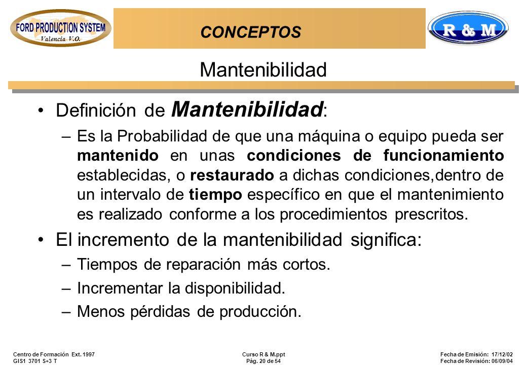 Mantenibilidad Definición de Mantenibilidad:
