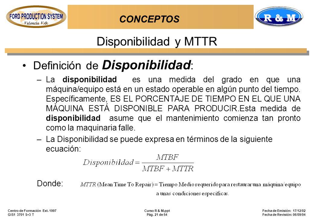 Disponibilidad y MTTR Definición de Disponibilidad: CONCEPTOS