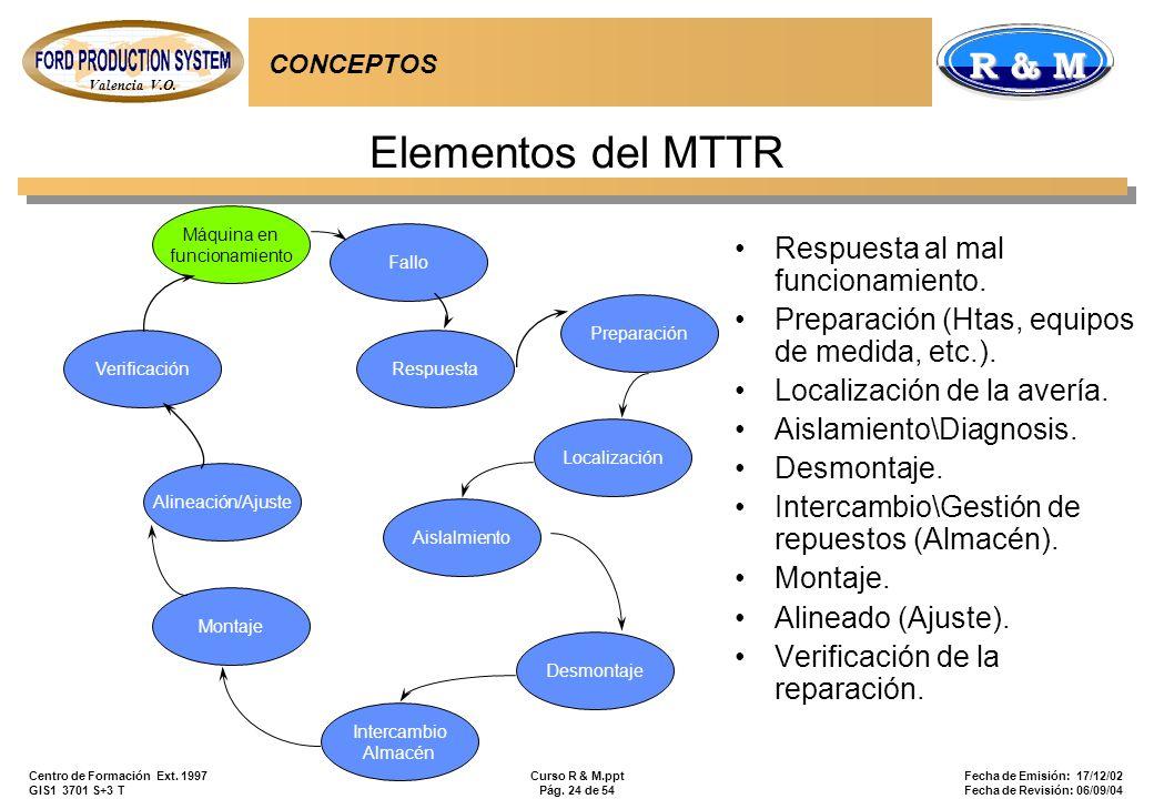 Elementos del MTTR Respuesta al mal funcionamiento.