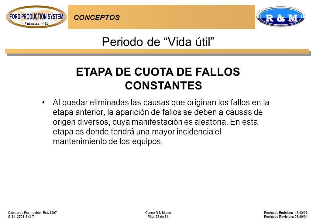 ETAPA DE CUOTA DE FALLOS CONSTANTES