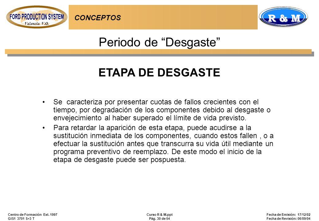 Periodo de Desgaste ETAPA DE DESGASTE CONCEPTOS