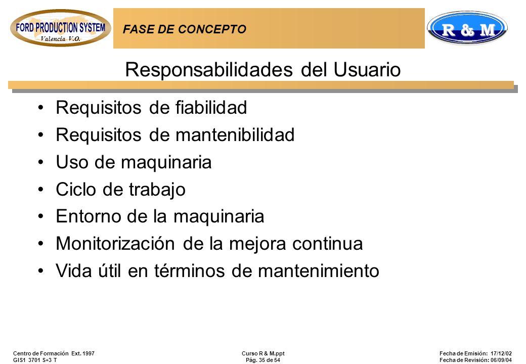 Responsabilidades del Usuario