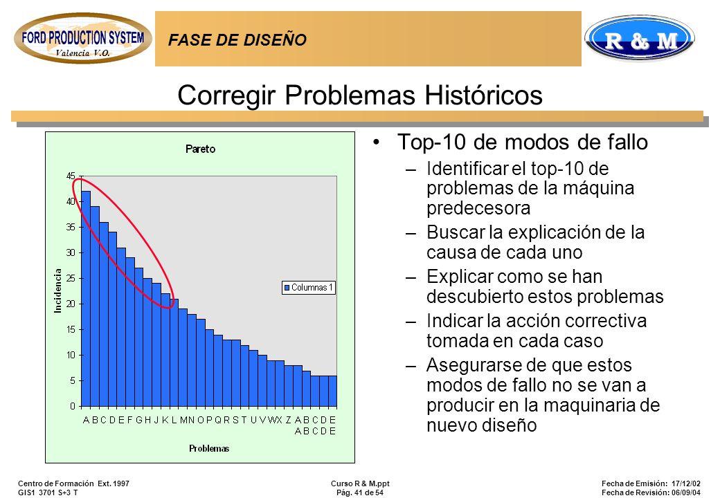 Corregir Problemas Históricos