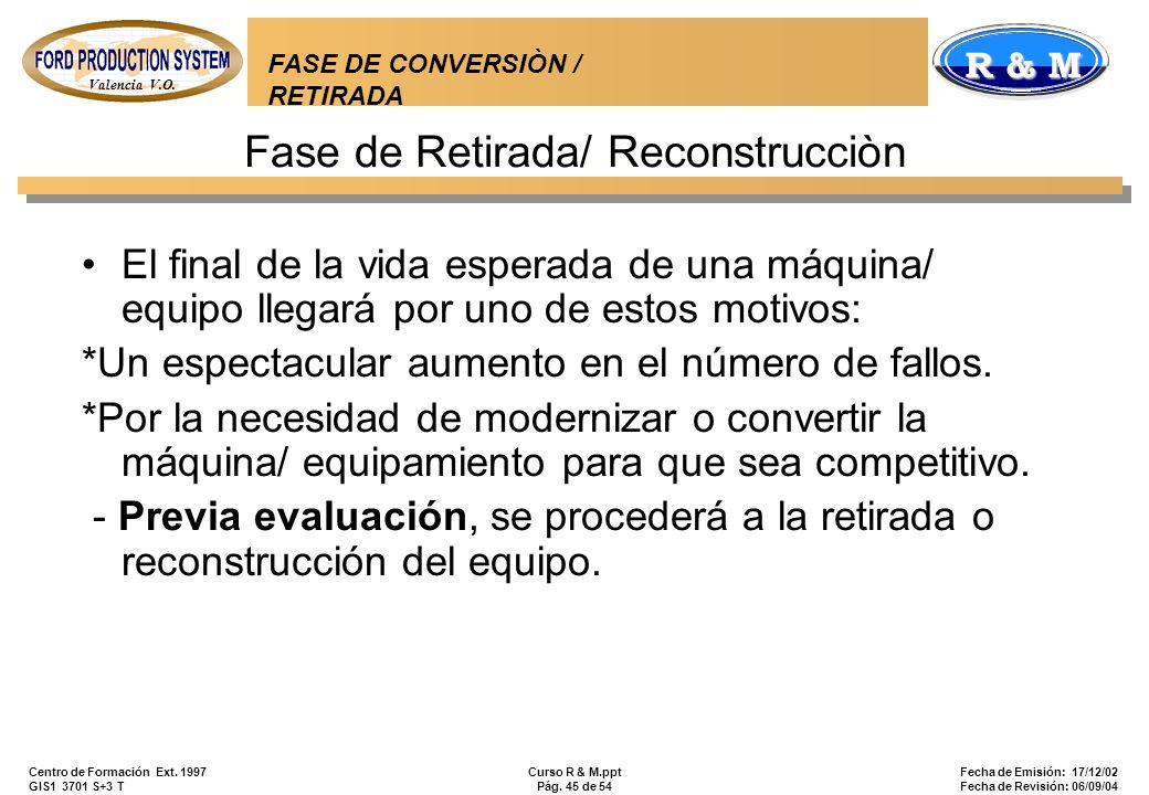 Fase de Retirada/ Reconstrucciòn