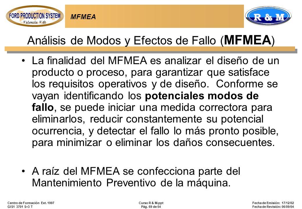 Análisis de Modos y Efectos de Fallo (MFMEA)