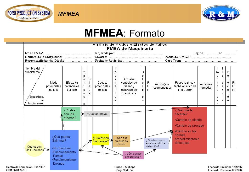 MFMEA: Formato MFMEA ¿Cuáles son los efectos ¿Qué puede hacerse