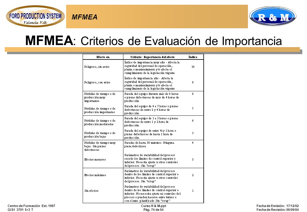MFMEA: Criterios de Evaluación de Importancia