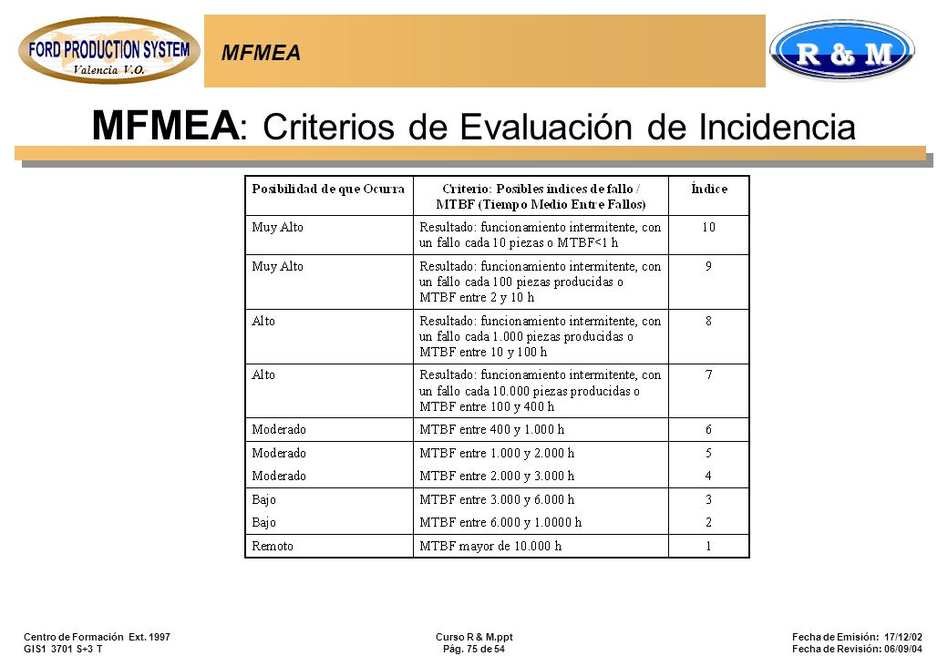 MFMEA: Criterios de Evaluación de Incidencia
