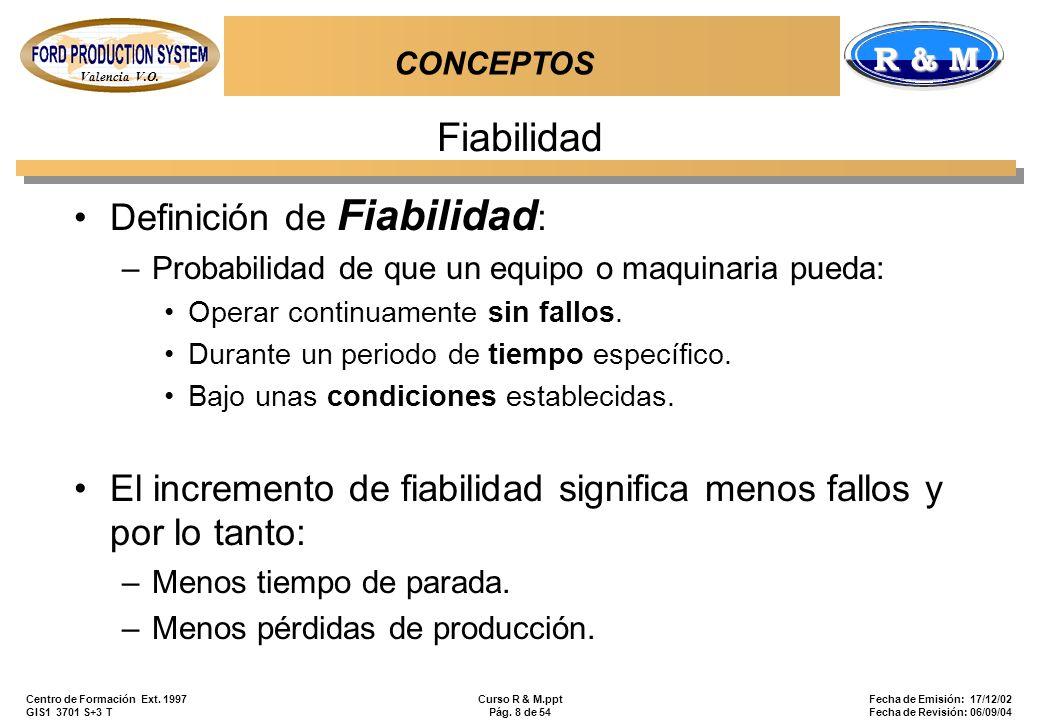 Fiabilidad Definición de Fiabilidad:
