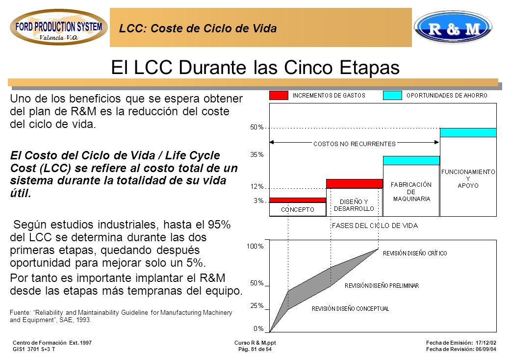 El LCC Durante las Cinco Etapas