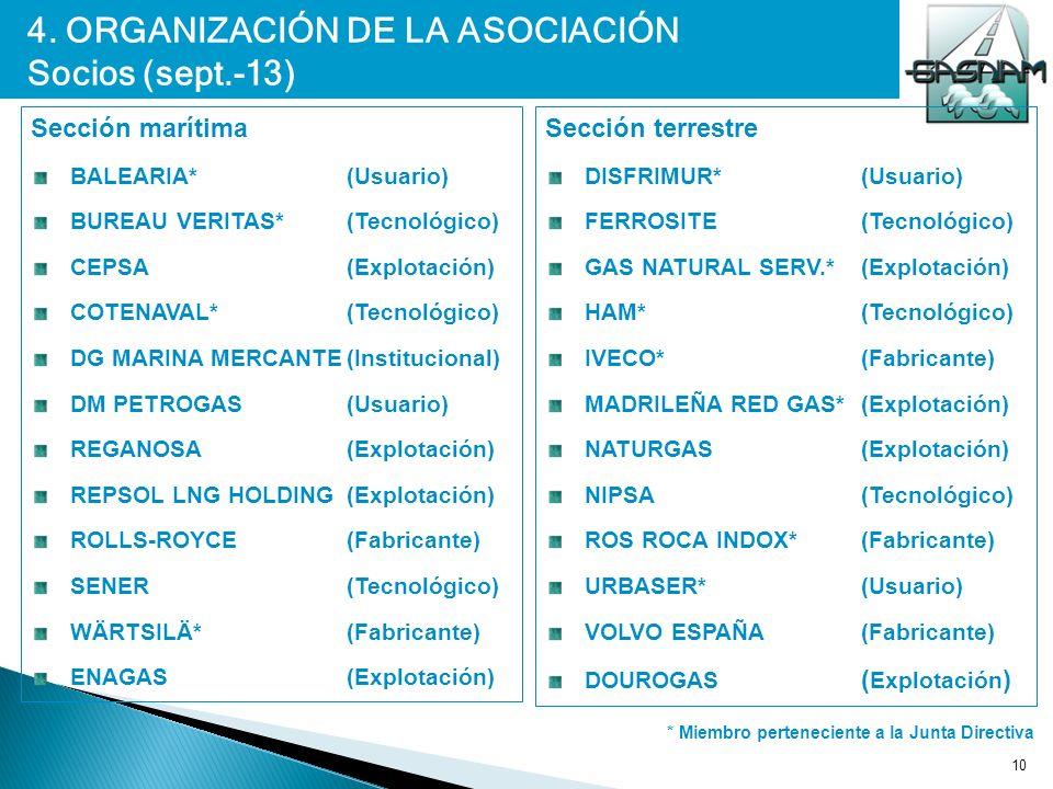 4. ORGANIZACIÓN DE LA ASOCIACIÓN Socios (sept.-13)