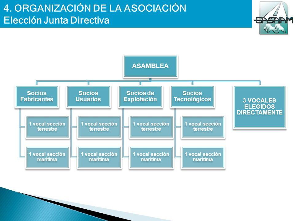 4. ORGANIZACIÓN DE LA ASOCIACIÓN Elección Junta Directiva