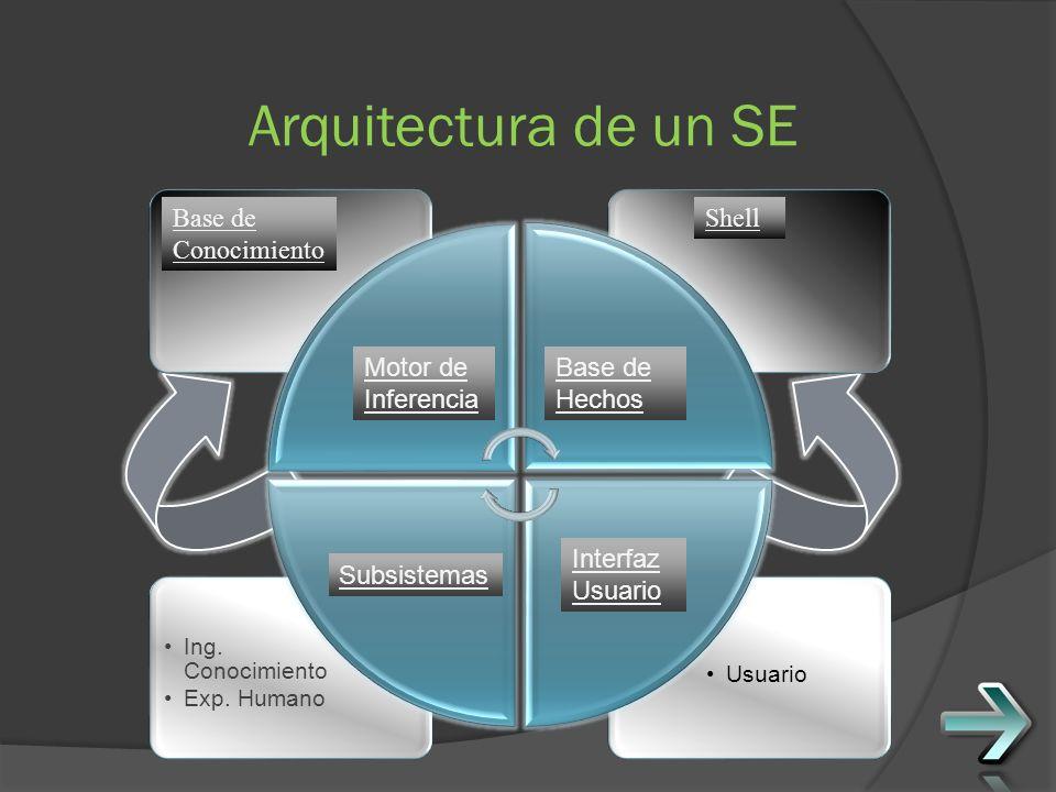 Arquitectura de un SE Base de Conocimiento Shell Motor de Inferencia