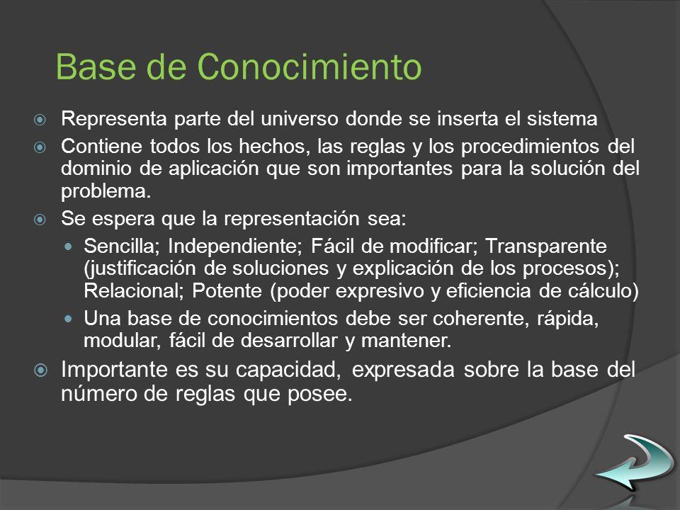 Base de Conocimiento Representa parte del universo donde se inserta el sistema.