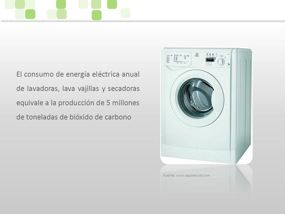El consumo de energía eléctrica anual de lavadoras, lava vajillas y secadoras equivale a la producción de 5 millones de toneladas de bióxido de carbono