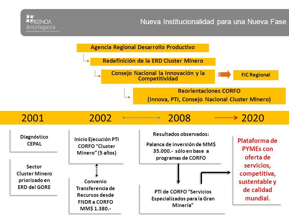 2002 2001 2008 2020 Nueva Institucionalidad para una Nueva Fase