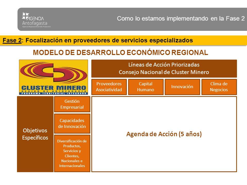 MODELO DE DESARROLLO ECONÓMICO REGIONAL Agenda de Acción (5 años)