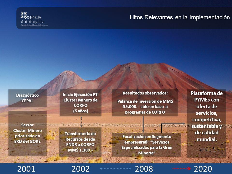 2002 2001 2008 2020 Hitos Relevantes en la Implementación