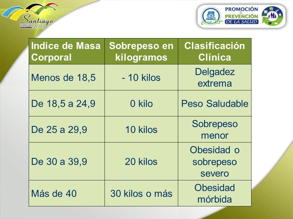 Sobrepeso en kilogramos Clasificación Clínica