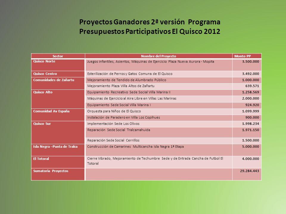 Proyectos Ganadores 2ª versión Programa Presupuestos Participativos El Quisco 2012