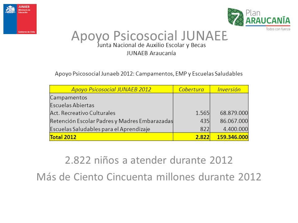 Junta Nacional de Auxilio Escolar y Becas JUNAEB Araucanía