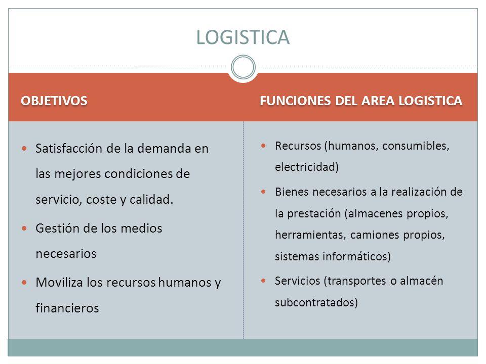 LOGISTICA OBJETIVOS FUNCIONES DEL AREA LOGISTICA