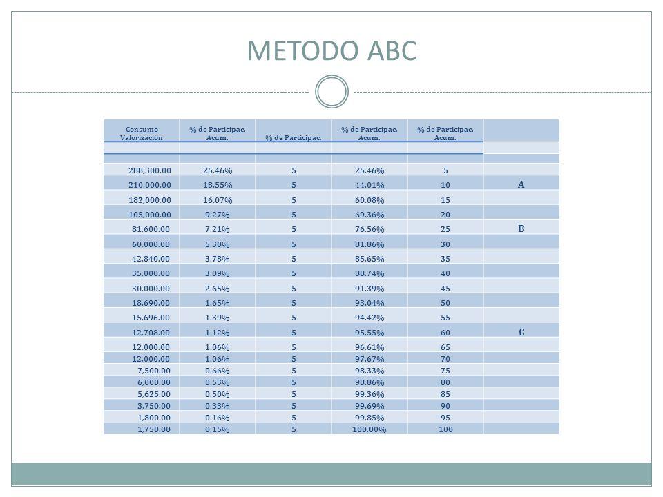 METODO ABC Consumo Valorización. % de Participac. Acum. % de Participac. 288,300.00. 25.46% 5.