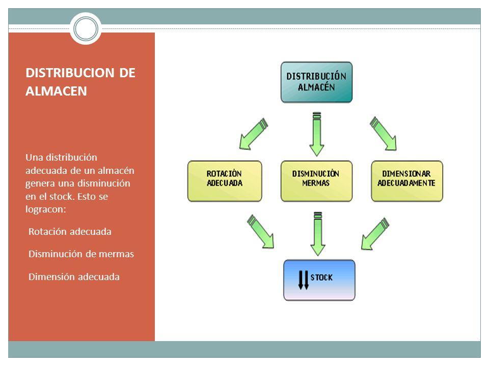 DISTRIBUCION DE ALMACEN