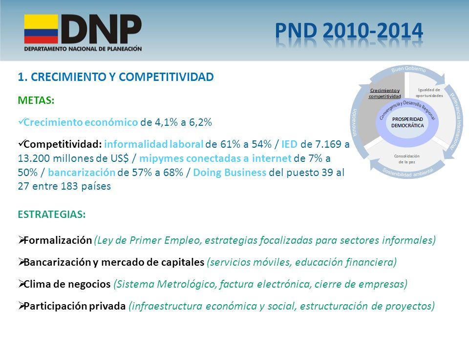 PND 2010-2014 1. CRECIMIENTO Y COMPETITIVIDAD METAS: