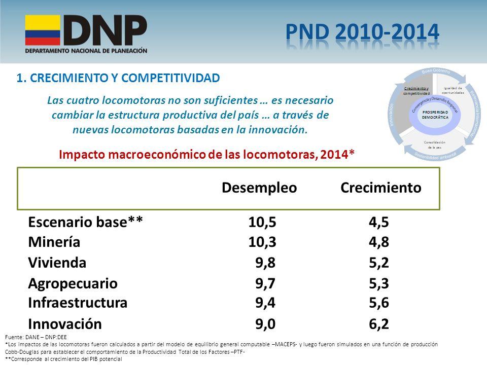 PND 2010-2014 Desempleo Crecimiento Escenario base** 10,5 4,5