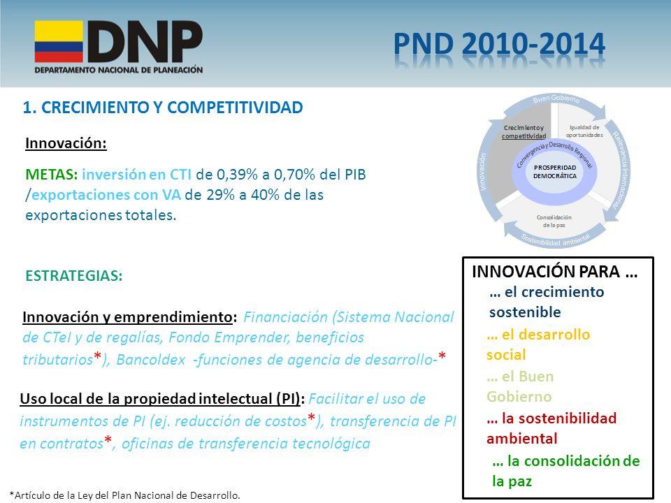 PND 2010-2014 1. CRECIMIENTO Y COMPETITIVIDAD INNOVACIÓN PARA …