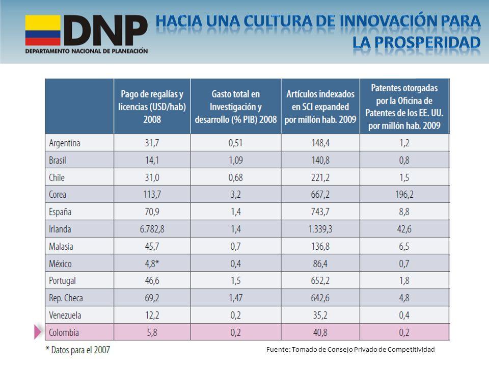 …Colombia evidencia un gran rezago en ciencia, tecnología e innovación