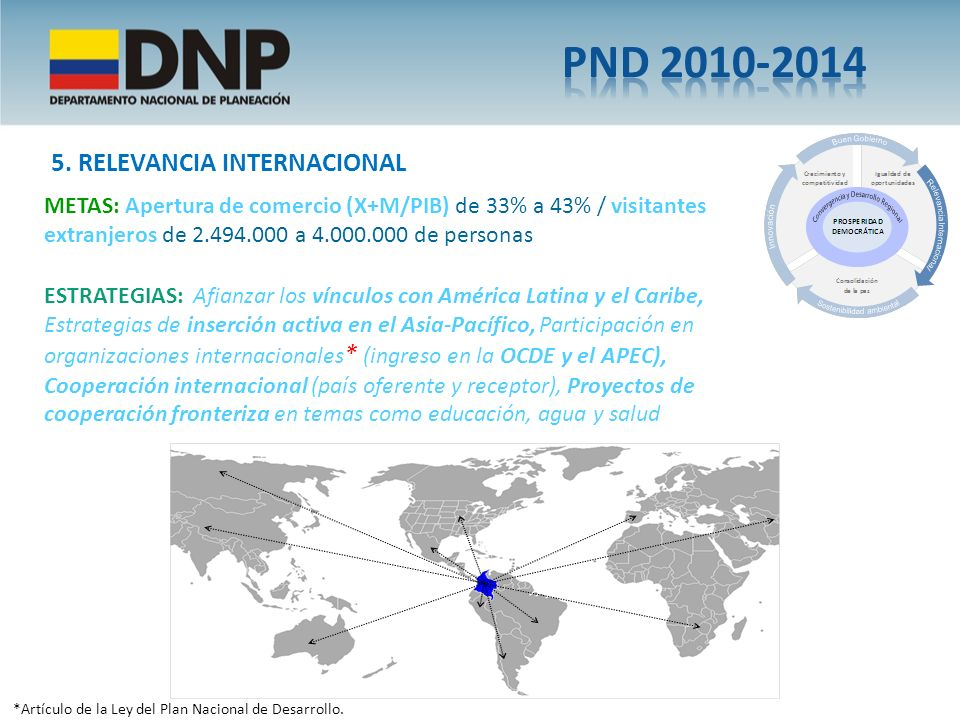 PND 2010-2014 5. RELEVANCIA INTERNACIONAL