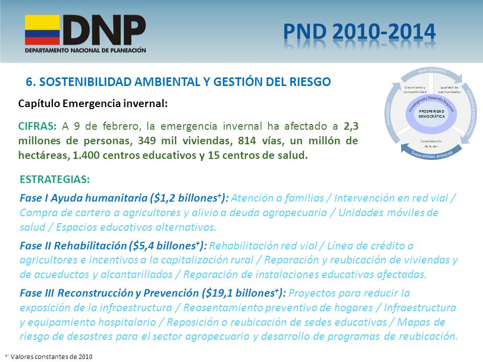 PND 2010-2014 6. SOSTENIBILIDAD AMBIENTAL Y GESTIÓN DEL RIESGO