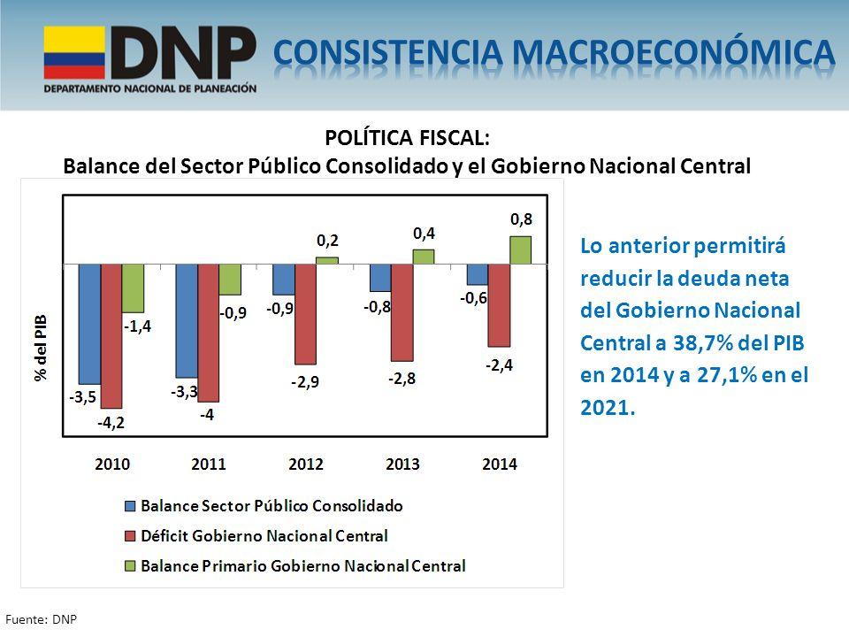 balance del Sector Público Consolidado y el Gobierno Nacional Central
