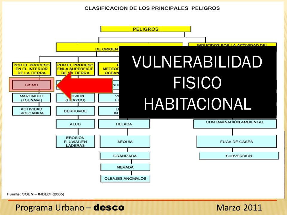 VULNERABILIDAD FISICO HABITACIONAL