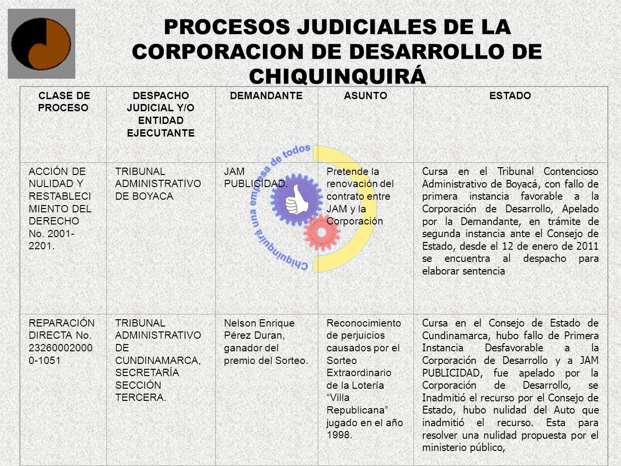 PROCESOS JUDICIALES DE LA CORPORACION DE DESARROLLO DE CHIQUINQUIRÁ