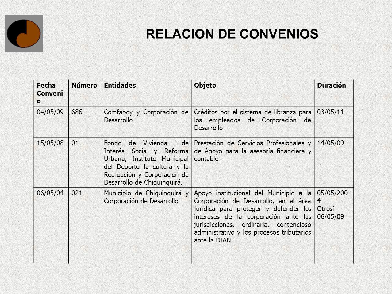 RELACION DE CONVENIOS Fecha Convenio Número Entidades Objeto Duración