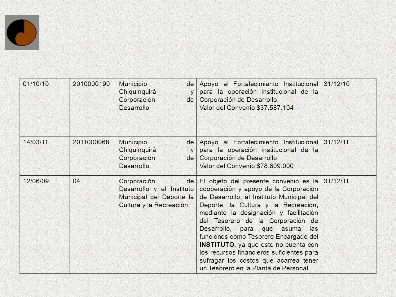 01/10/102010000190. Municipio de Chiquinquirá y Corporación de Desarrollo.