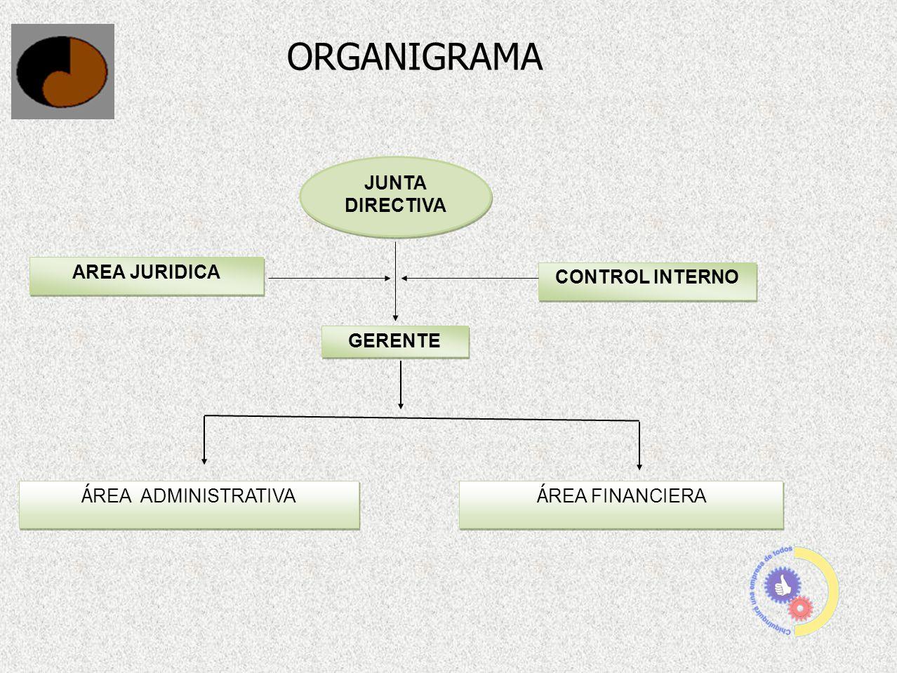 ORGANIGRAMA JUNTA DIRECTIVA AREA JURIDICA CONTROL INTERNO GERENTE