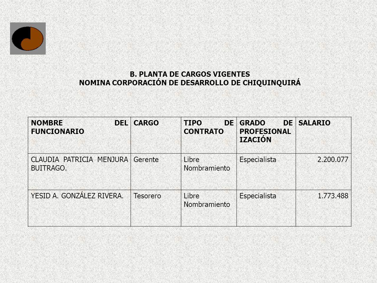 B. PLANTA DE CARGOS VIGENTES