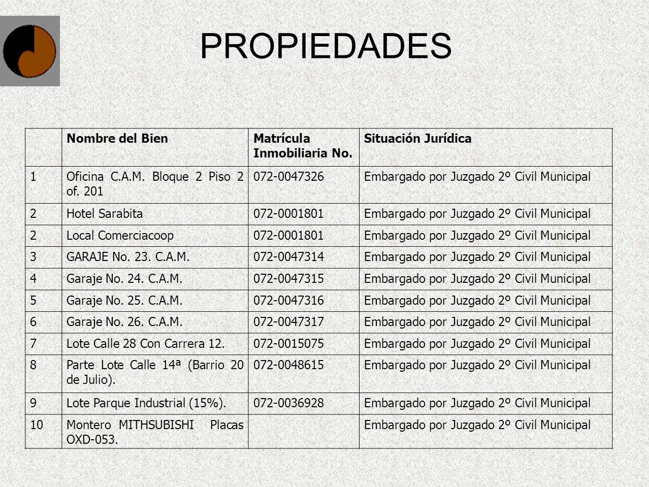 PROPIEDADES Nombre del Bien Matrícula Inmobiliaria No.