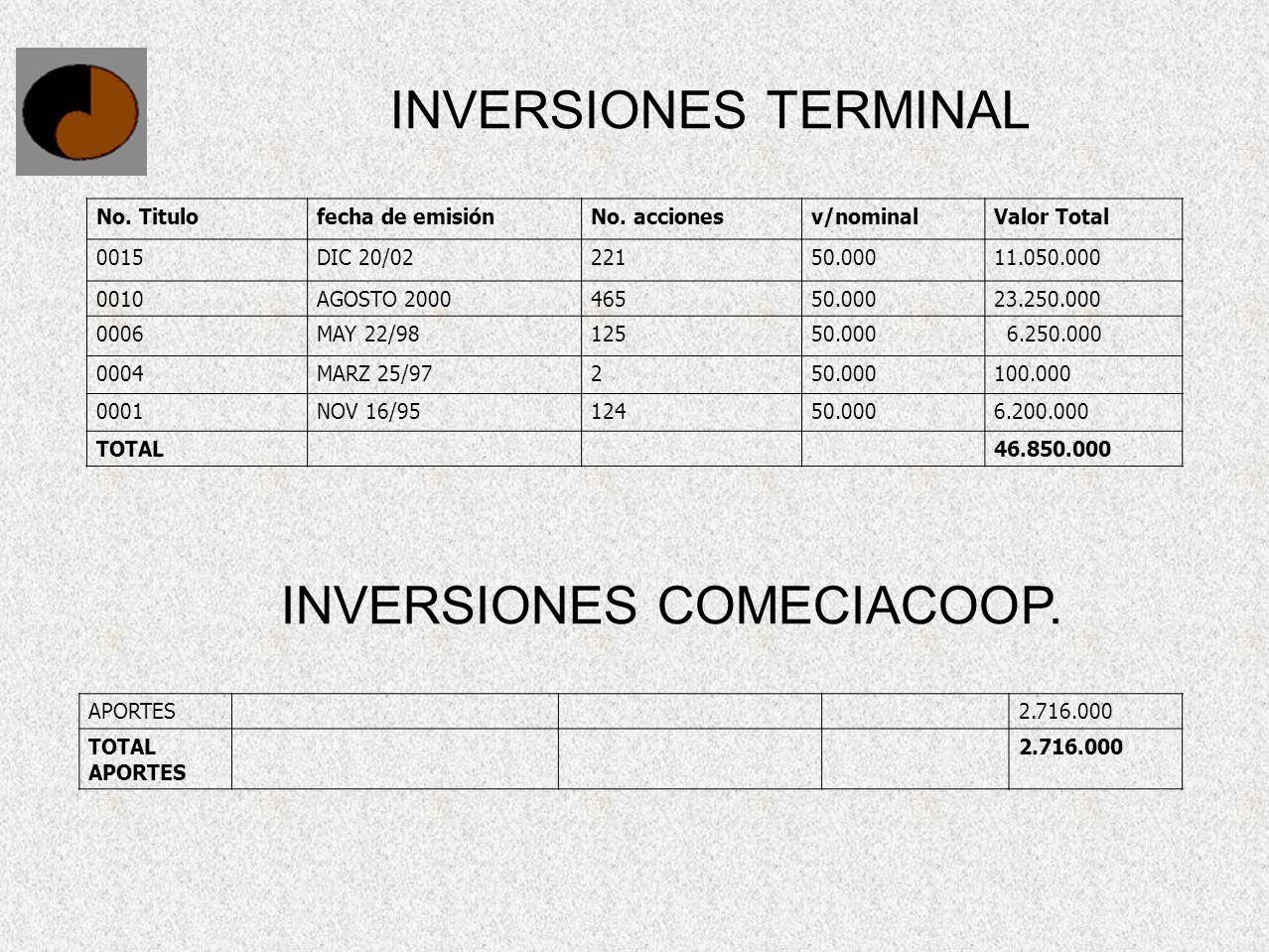 INVERSIONES COMECIACOOP.