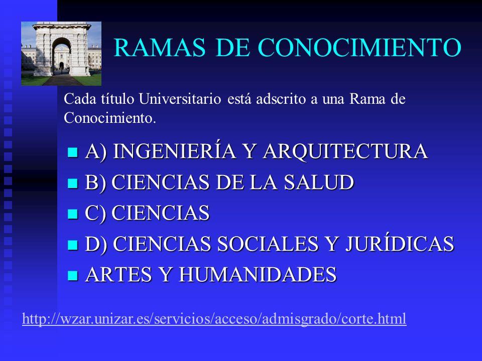 RAMAS DE CONOCIMIENTO A) INGENIERÍA Y ARQUITECTURA