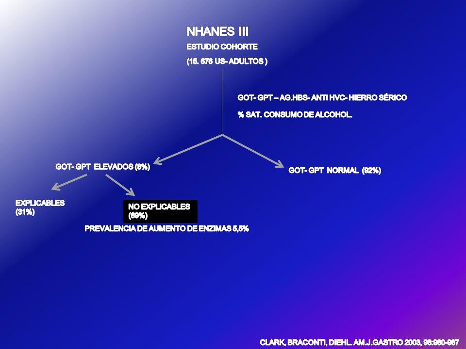 NHANES III ESTUDIO COHORTE (15. 676 US- ADULTOS )