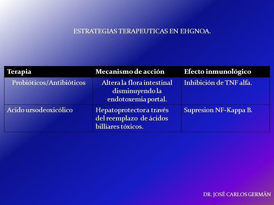 ESTRATEGIAS TERAPEUTICAS EN EHGNOA. Terapia Mecanismo de acción