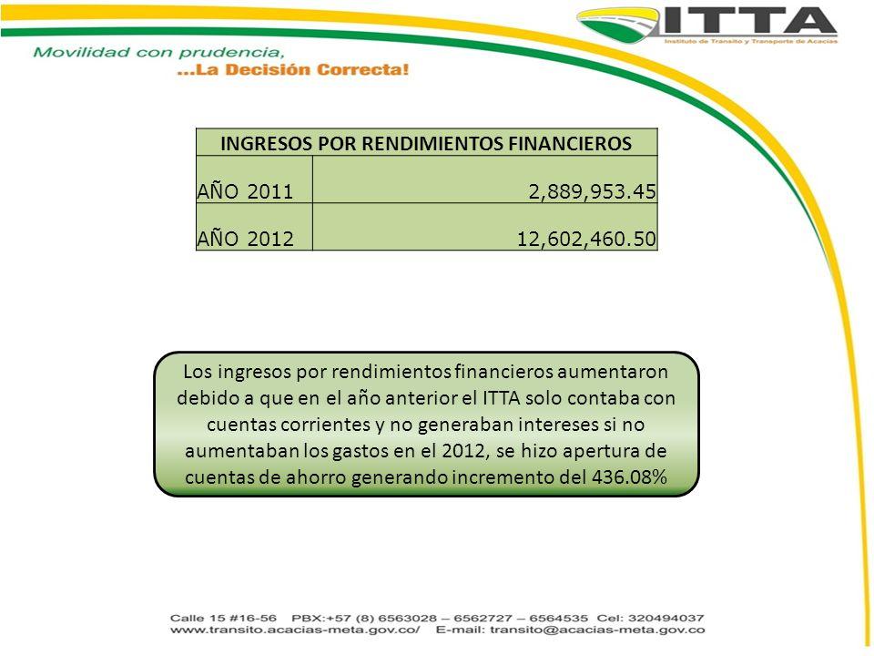 INGRESOS POR RENDIMIENTOS FINANCIEROS