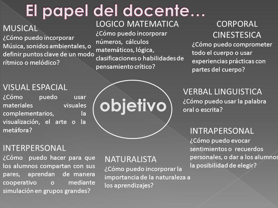 objetivo El papel del docente… LOGICO MATEMATICA CORPORAL CINESTESICA