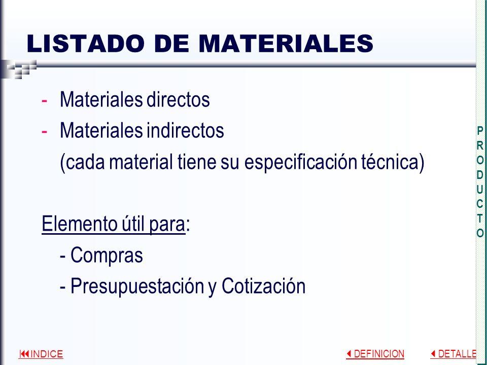 LISTADO DE MATERIALES Materiales directos Materiales indirectos